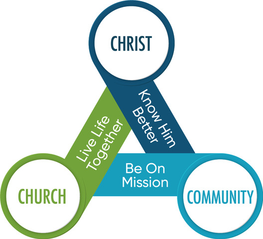 Christ, Church, Community